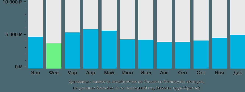 Динамика стоимости авиабилетов из Илоило в Манилу по месяцам