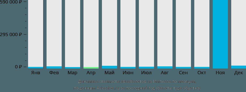 Динамика стоимости авиабилетов из Импхала по месяцам