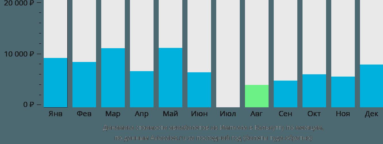 Динамика стоимости авиабилетов из Импхала в Калькутту по месяцам
