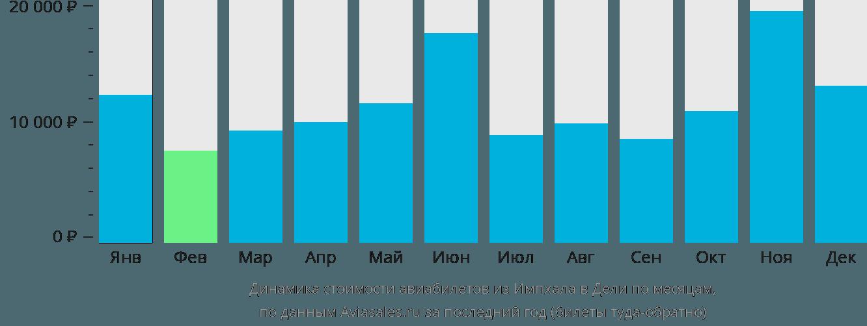 Динамика стоимости авиабилетов из Импхала в Дели по месяцам