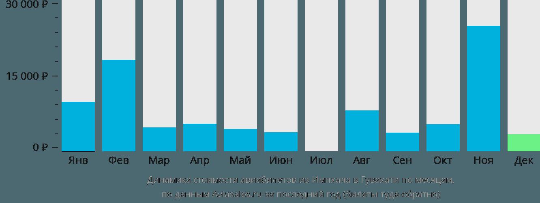Динамика стоимости авиабилетов из Импхала в Гувахати по месяцам