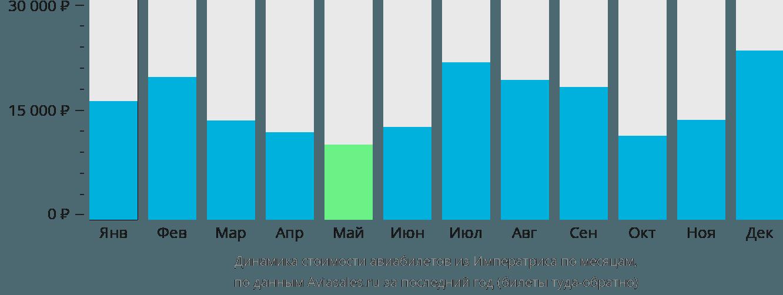 Динамика стоимости авиабилетов из Императриса по месяцам