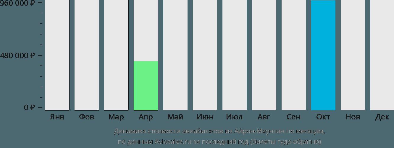 Динамика стоимости авиабилетов из Айрон-Маунтина по месяцам