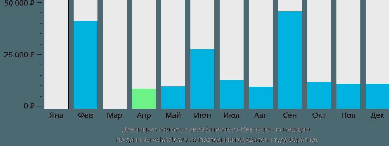 Динамика стоимости авиабилетов из Иньчуаня по месяцам