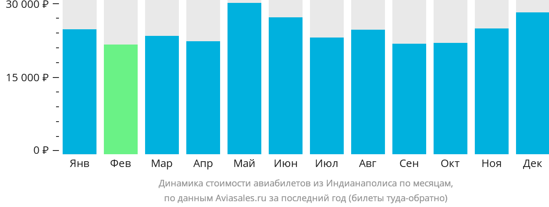 Динамика стоимости авиабилетов из Индианаполиса по месяцам