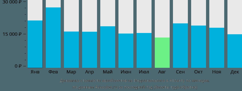 Динамика стоимости авиабилетов из Индианаполиса в Атланту по месяцам