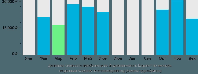 Динамика стоимости авиабилетов из Индианаполиса в Шарлотт по месяцам