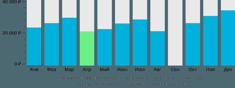 Динамика стоимости авиабилетов из Индианаполиса в Канкун по месяцам