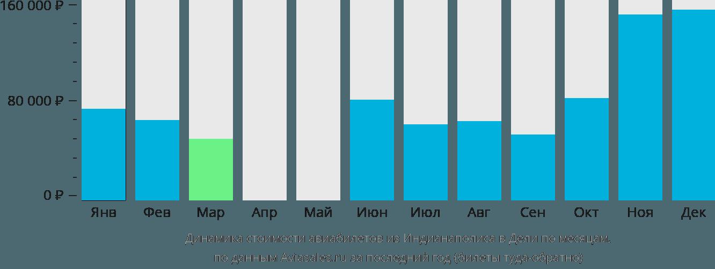 Динамика стоимости авиабилетов из Индианаполиса в Дели по месяцам