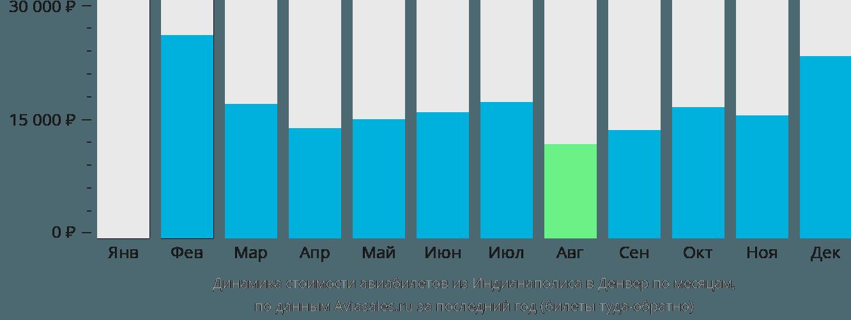 Динамика стоимости авиабилетов из Индианаполиса в Денвер по месяцам