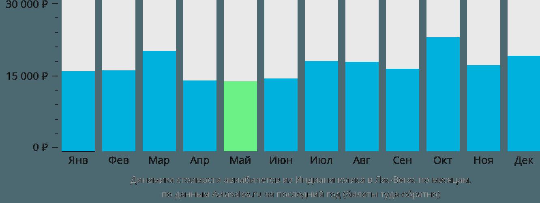 Динамика стоимости авиабилетов из Индианаполиса в Лас-Вегас по месяцам