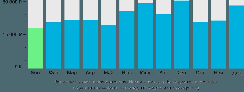Динамика стоимости авиабилетов из Индианаполиса в Лос-Анджелес по месяцам