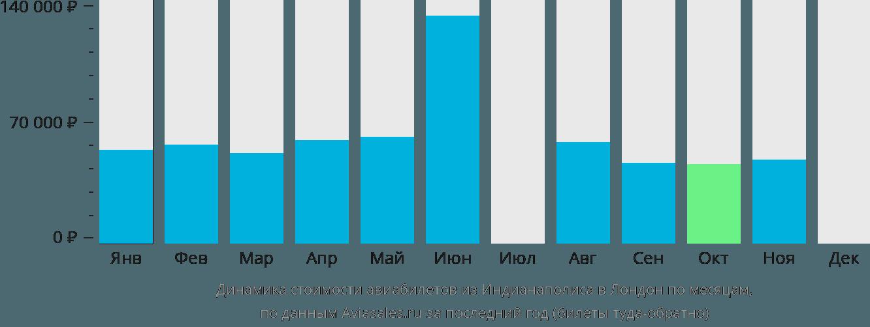 Динамика стоимости авиабилетов из Индианаполиса в Лондон по месяцам