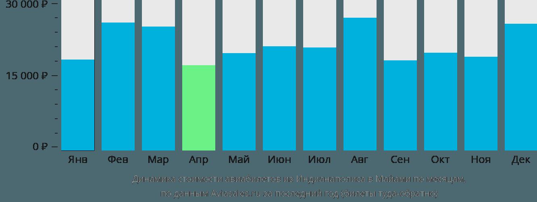 Динамика стоимости авиабилетов из Индианаполиса в Майами по месяцам