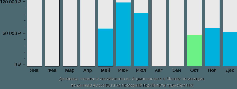 Динамика стоимости авиабилетов из Индианаполиса в Москву по месяцам