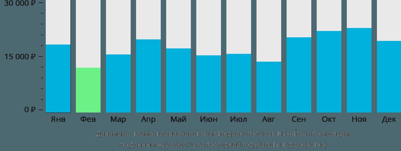 Динамика стоимости авиабилетов из Индианаполиса в Нью-Йорк по месяцам