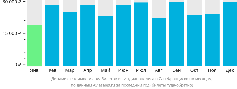 Динамика стоимости авиабилетов из Индианаполиса в Сан-Франциско по месяцам