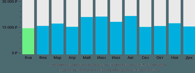 Динамика стоимости авиабилетов из Индианаполиса в США по месяцам