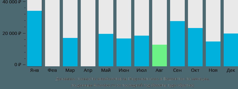Динамика стоимости авиабилетов из Индианаполиса в Вашингтон по месяцам