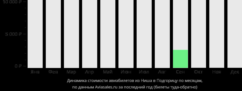 Динамика стоимости авиабилетов из Ниша в Подгорицу по месяцам