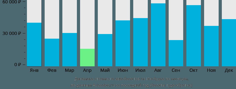 Динамика стоимости авиабилетов из Инсбрука по месяцам