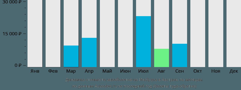 Динамика стоимости авиабилетов из Инсбрука в Австрию по месяцам