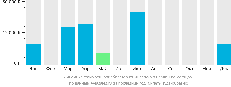 Динамика стоимости авиабилетов из Инсбрука в Берлин по месяцам