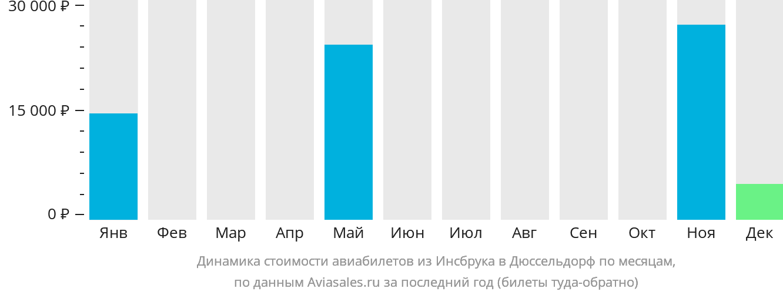 Динамика стоимости авиабилетов из Инсбрука в Дюссельдорф по месяцам