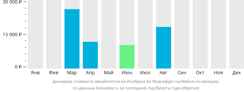 Динамика стоимости авиабилетов из Инсбрука во Франкфурт-на-Майне по месяцам