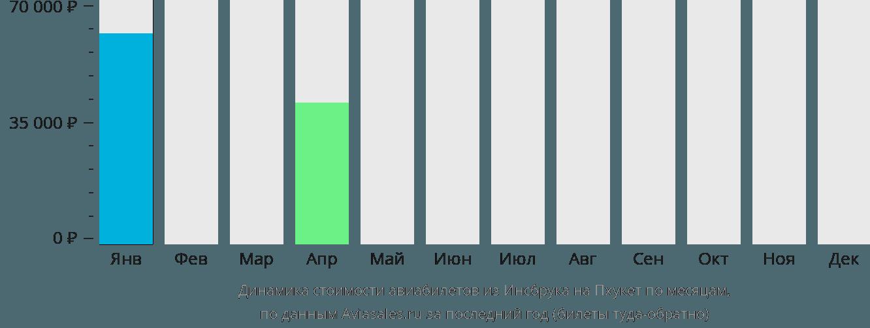 Динамика стоимости авиабилетов из Инсбрука на Пхукет по месяцам