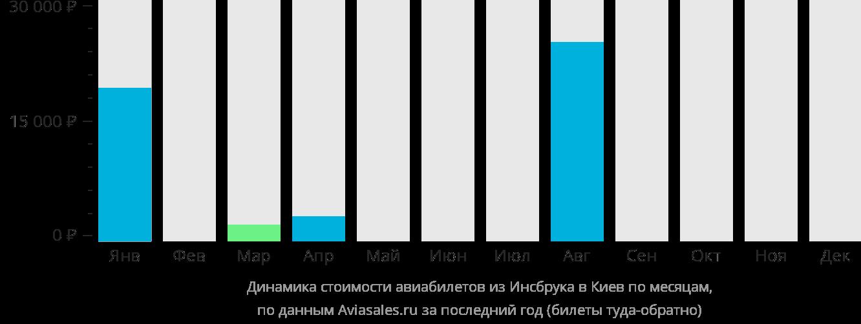 Динамика стоимости авиабилетов из Инсбрука в Киев по месяцам