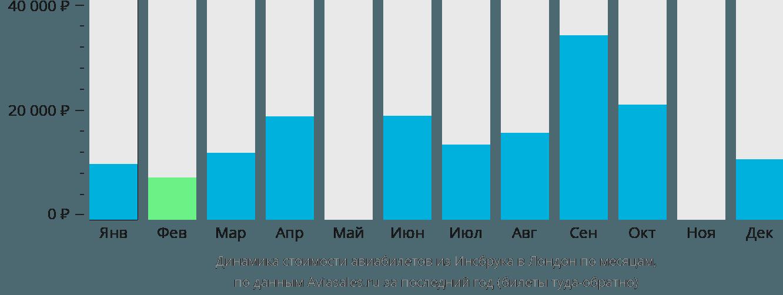 Динамика стоимости авиабилетов из Инсбрука в Лондон по месяцам
