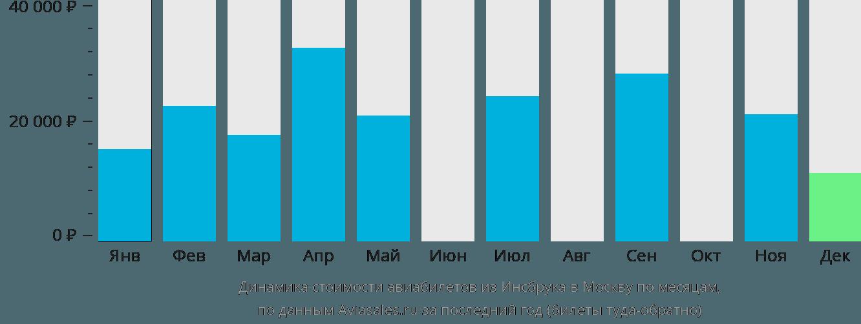 Динамика стоимости авиабилетов из Инсбрука в Москву по месяцам
