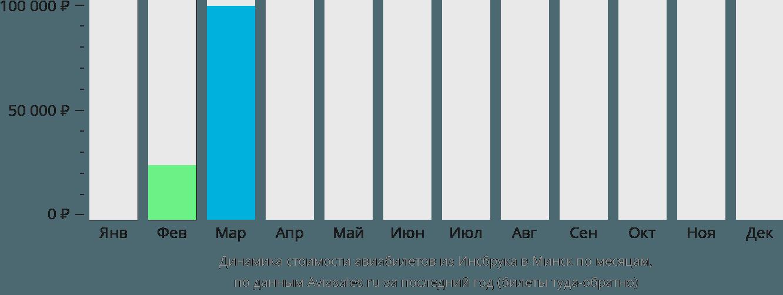 Динамика стоимости авиабилетов из Инсбрука в Минск по месяцам