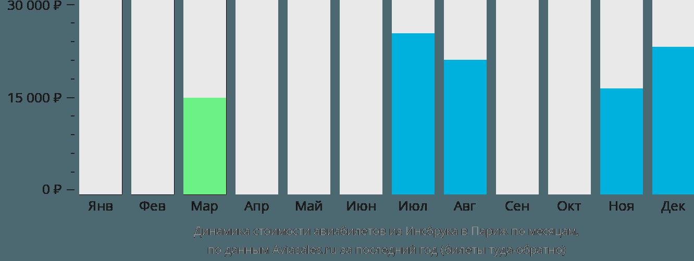 Динамика стоимости авиабилетов из Инсбрука в Париж по месяцам