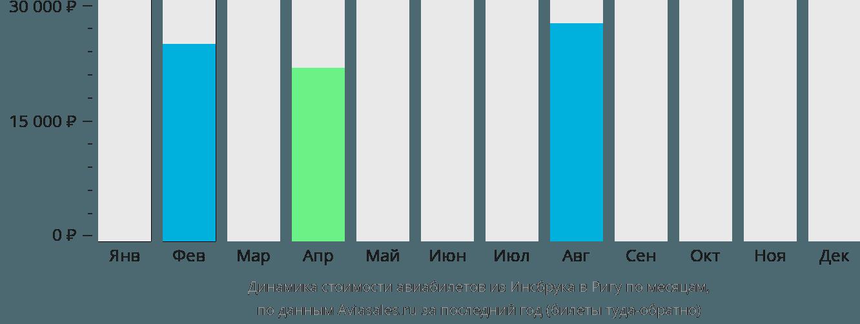 Динамика стоимости авиабилетов из Инсбрука в Ригу по месяцам