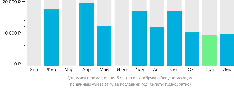 Динамика стоимости авиабилетов из Инсбрука в Вену по месяцам