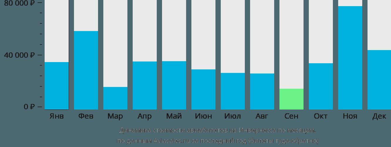 Динамика стоимости авиабилетов из Инвернесса по месяцам