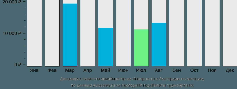 Динамика стоимости авиабилетов из Инвернесса в Амстердам по месяцам