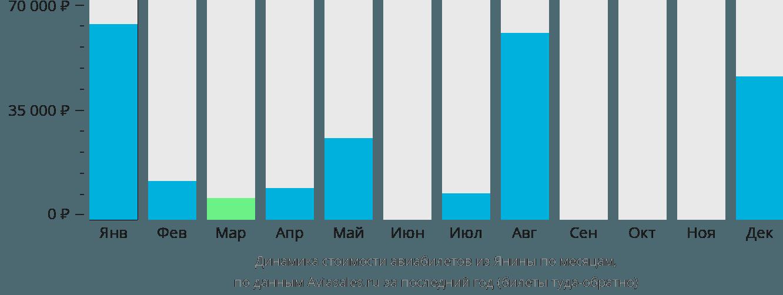 Динамика стоимости авиабилетов из Янины по месяцам