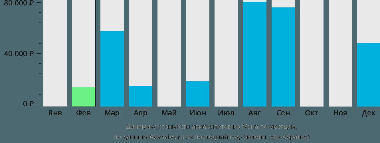 Динамика стоимости авиабилетов из Острова Мэн по месяцам
