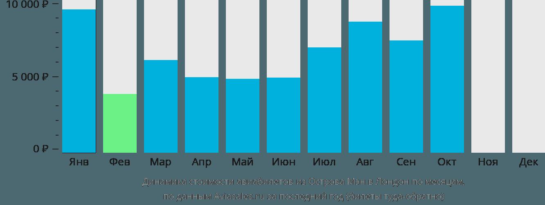 Динамика стоимости авиабилетов из Острова Мэн в Лондон по месяцам