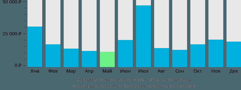 Динамика стоимости авиабилетов из Ильеуса по месяцам