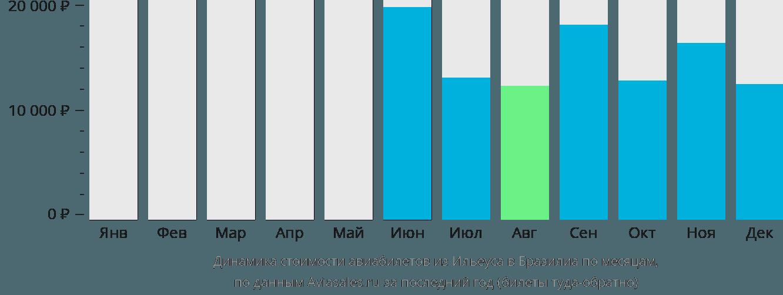 Динамика стоимости авиабилетов из Ильеуса в Бразилиа по месяцам
