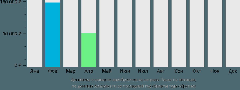 Динамика стоимости авиабилетов из Острова Пасхи по месяцам