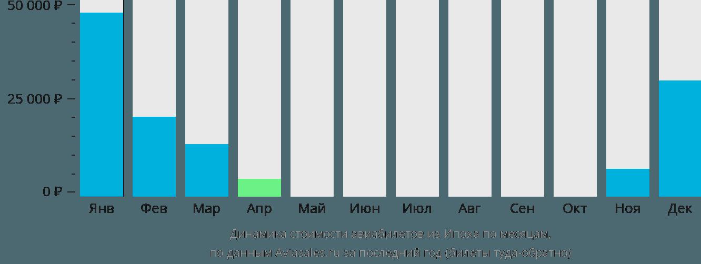 Динамика стоимости авиабилетов из Ипоха по месяцам