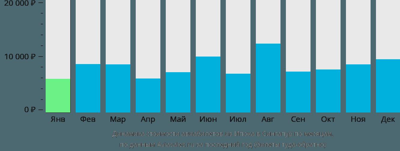 Динамика стоимости авиабилетов из Ипоха в Сингапур по месяцам