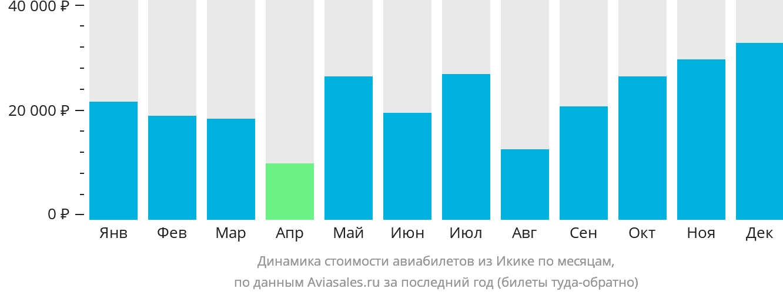 Динамика стоимости авиабилетов из Икике по месяцам