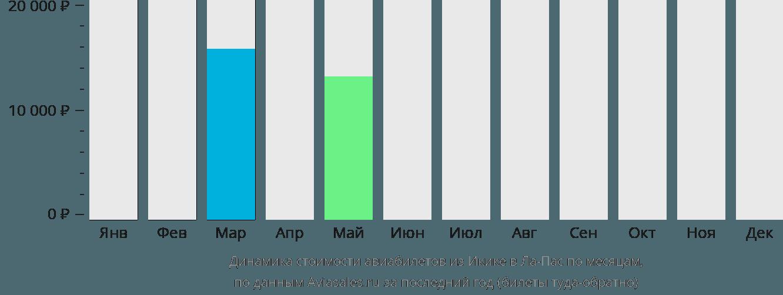 Динамика стоимости авиабилетов из Икике в Ла-Пас по месяцам