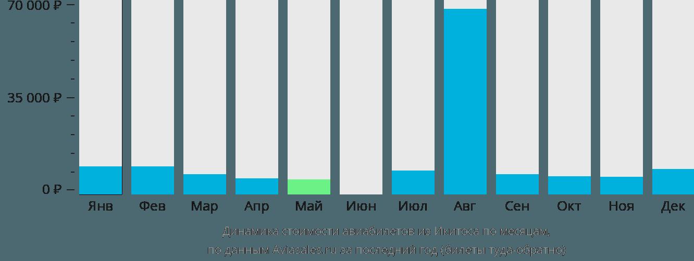Динамика стоимости авиабилетов из Икитоса по месяцам